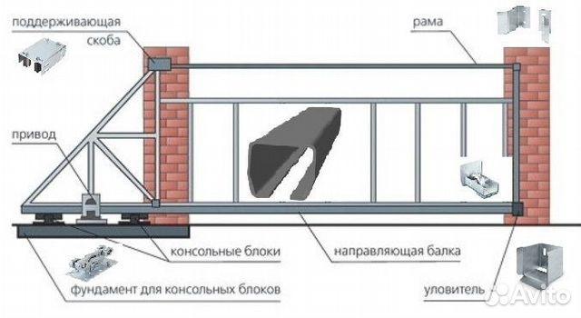 Монтаж откатных ворот в москве ворота въездные ширина
